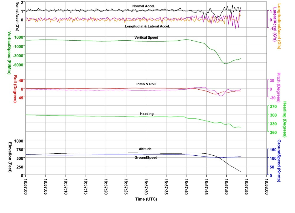 Flight Data for the Last Portion of the Flight of Airbus Helicopters AS350Be (H125) N907PL (Credit: NTSB)