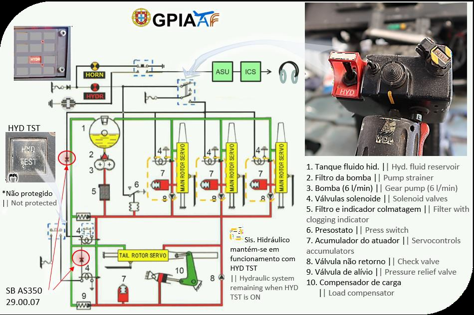 Airbus Helicopters AS350B3 Hydraulic System Post-Modification SB 29.00.07 (Credit: GPIAAF)
