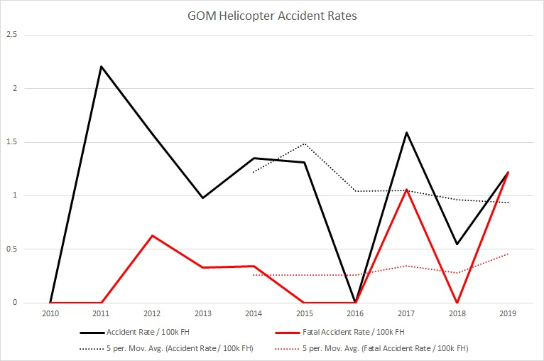 gom helicopter accident rate 2010to2019