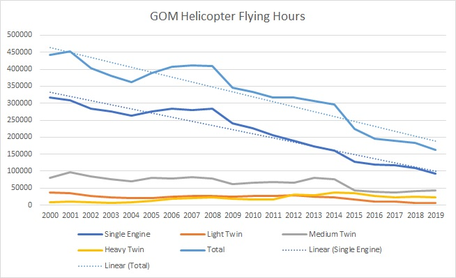gom helicopter flight hours 2000to2019