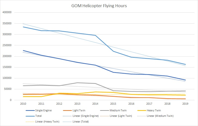 gom helicopter flight hours 2010to2019