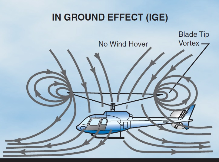Airflow While in Hover In Ground Effect (HIGE) (Credit: FAA)