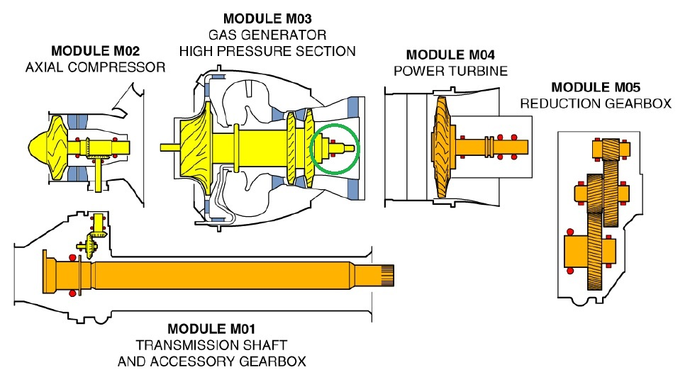 Safran Helicopter Engines (formerly Turbomeca) Arriel 1E2 Turboshaft Engine: Gas generator Rear Bearing Highlighted (Credit: Safran HE via NTSB)