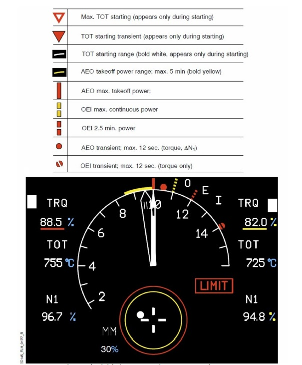 Airbus Helicopters BK117C2 / EC145 First Level Indicator (FLI) Display (Credit: Airbus via NTSB)