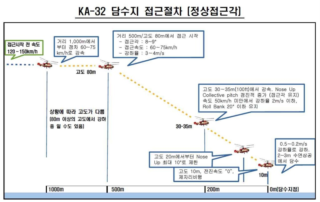 Korea Forest Service (KFS) Procedures for an Approach for Water Uplift (Credit: ARAIB)