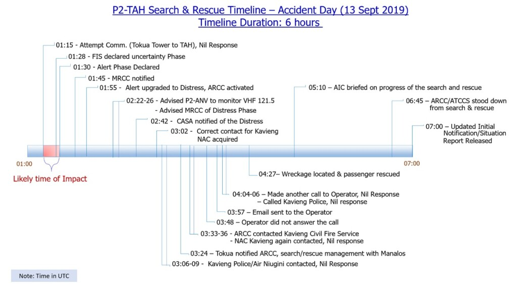 SAE Timeline Airbus BK117C1 P2-TAH of Tribal Aurora Helicopters Water Impact (Credit: PNG AIC)