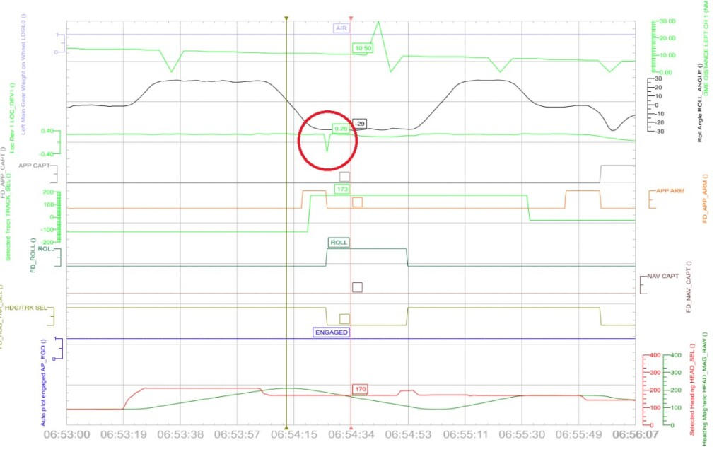 Dassault Falcon 2000EX HB-IAU: The evaluation of the flight data recorder shows a single and short-term disturbance in the signal of the localizer (red circle), which resulted in a change of the programming of the autopilot (Credit: SUST)