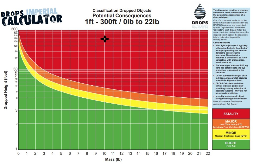 Injury Potential: Sapporo City Fire Department SAR Leonardo AW139 JA12AR Dropped Object Serious Incident (Credit: DROPS Calculator annotated by Aerossurance)