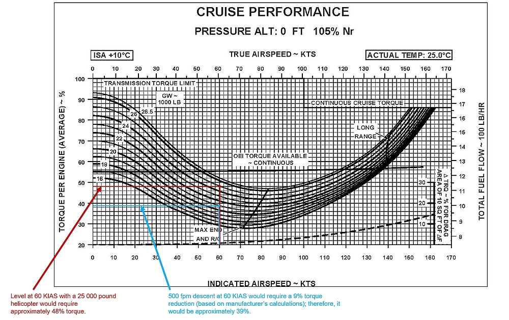 TSB annotations on the Sikorsky S-92A RFM cruise performance chart for the CHO C-GICB occurrence conditions (Credit: TSB)