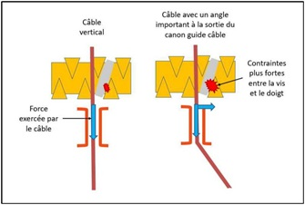 Example of stresses due to an excessive angle of the hoist cable (Credit: BEA-E)