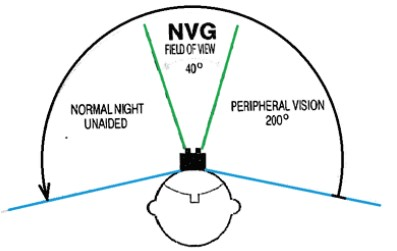 NVG Lateral Field of View (Credit: DAIB)